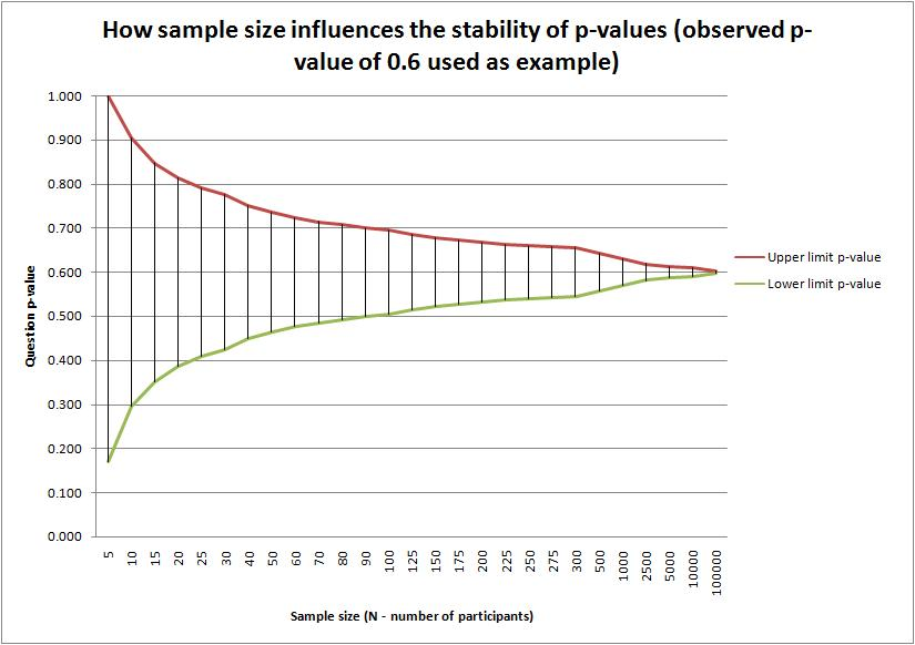 sample-size-influences-p-value-chart1