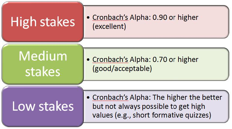 Greg Pope Psychometrics 101: Cronbach's Alpha | Getting Results ...