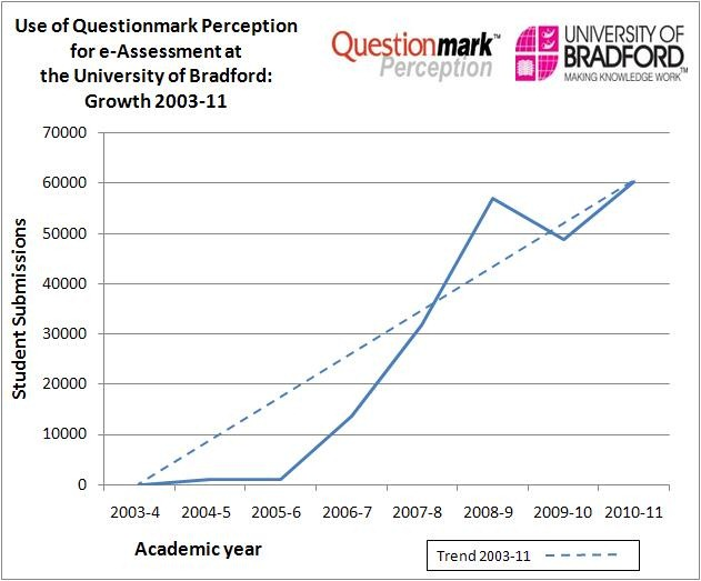 Graph showing growth of use of Questionmark for e-assessment at University of Bradford