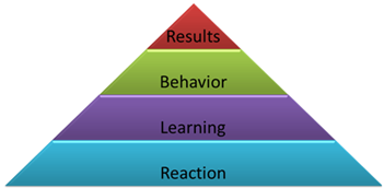 The four levels of the Kirkpatrick Model
