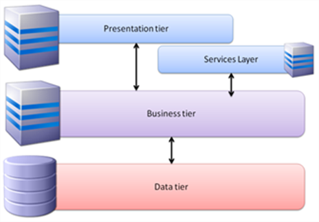 Questionmark 3 tier architecture, presentation tier, business tier, data tier and services layer