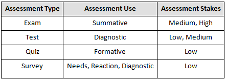 Diagnostic Assessments | Getting Results — The Questionmark Blog