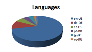 Languages used in the SAP certification programme