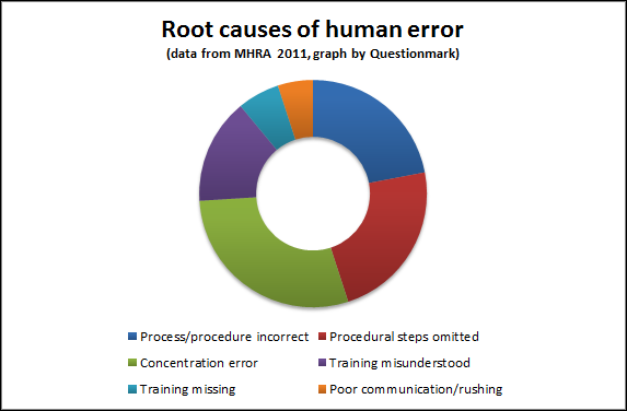 Root causes of human error - graph showing table above as an image