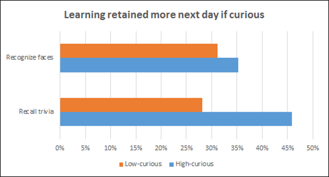 Average recall of answers to high-curiosity questions was 45.9% vs 28.1% for low-curiosity questions, with the ratio for faces 35.2% vs 31.2%.
