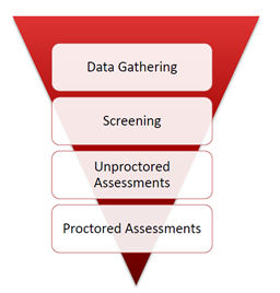 Data gathering, screening, unproctored assessments, proctored assessments