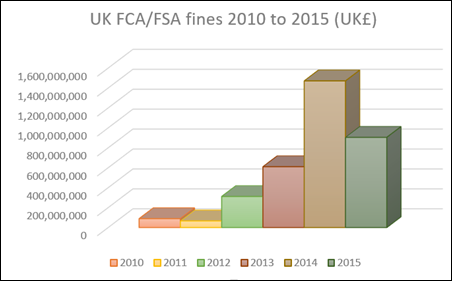 Fines rising to over one billion pounds in 2014 and nearly one billion pounds in 2015
