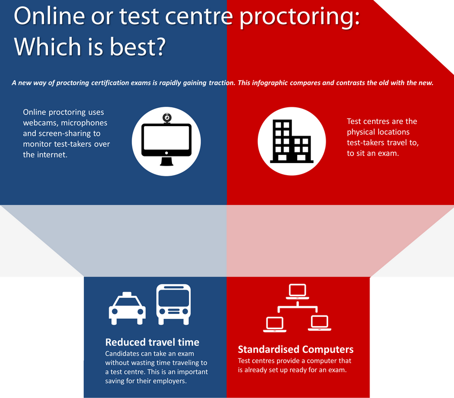 Infographic: Online or Test-Centre Proctoring?   Getting ...