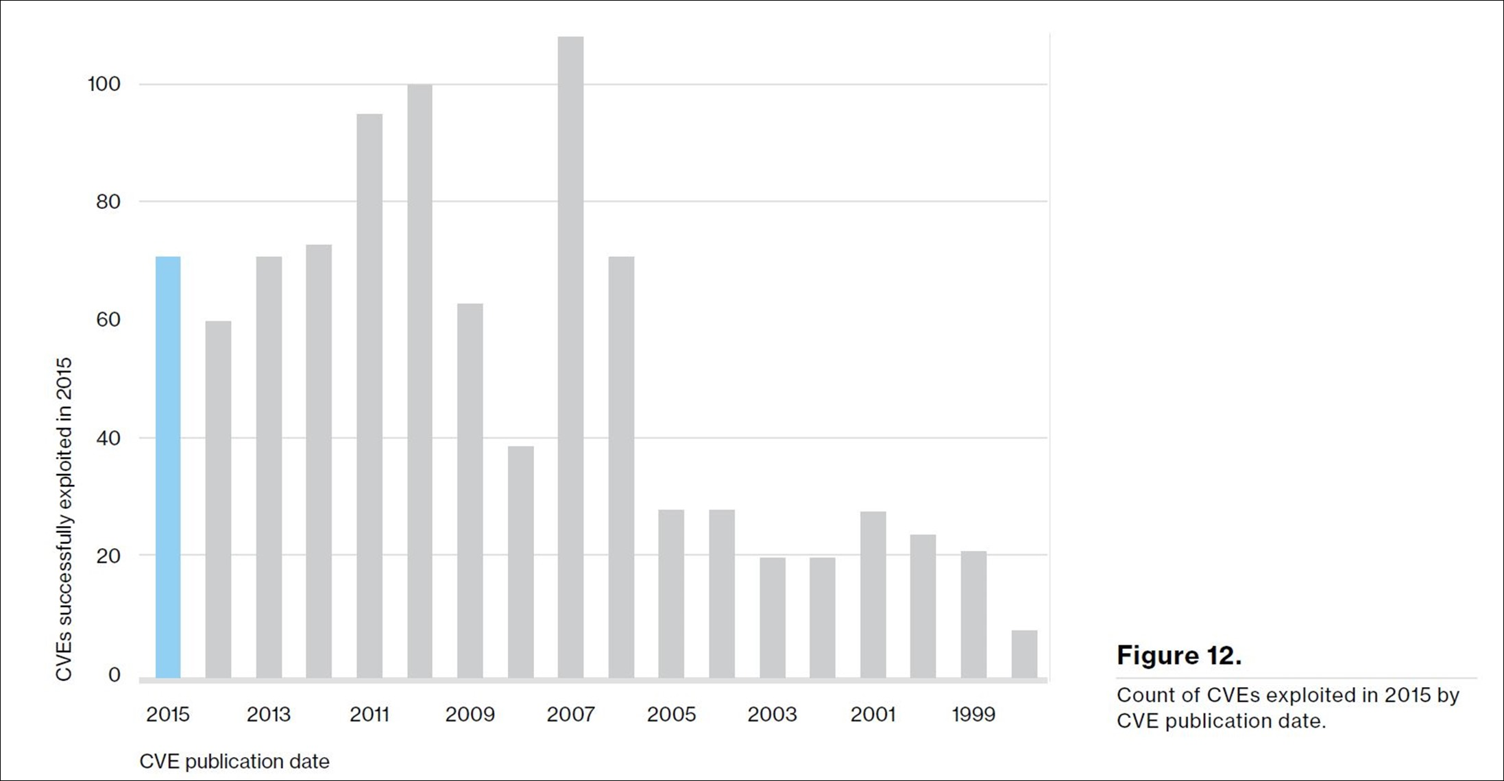 Graph showing count of CVEs exploited in 2015 by CVE publication date showing a large number of vulnerabilities from prior to 2015 still exploited in 2015