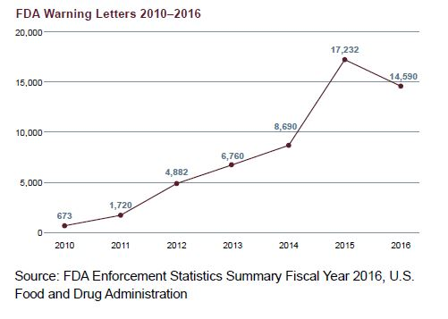 Rise in FDA warning letters from 2010 to 2016, numbers increase from a few hundred a year to over 10,000 a year
