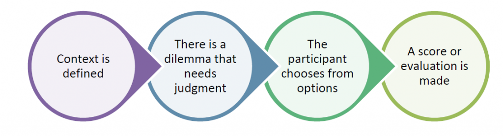 Context is defined -> There is a dilemma that needs judgment -> The participant chooses from options -> A score or evaluation is made