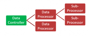 Data Controller with two Data Processors, one of which has a Sub-Processor