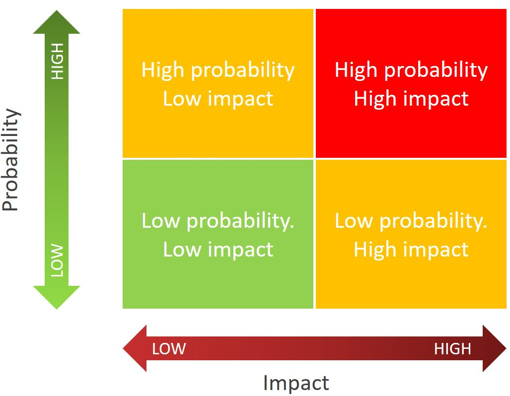 Four quadrants showing high probability, high impact in red and Low probability, low impact in green. With yellow squares for high probability, low impact and low probability, high impact