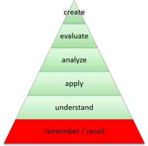 A pyramid showing create evaluate analyze apply understand remember / recall